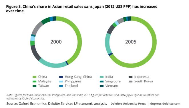 China retail sales