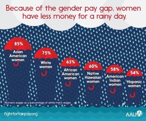 Gender wage gap equality with race.jpg