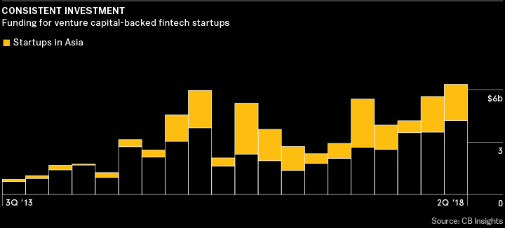How Fintech is Disrupting Asia_Fintech investments _Bloomberg