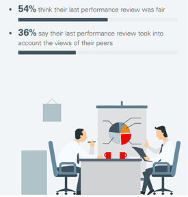 How HR Can Help Maximize Employee Productivity_Oracle_ Performance assessment