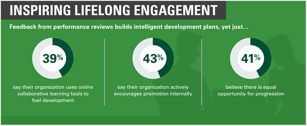 How HR Can Help Maximize Employee Productivity_Oracle_Engagement