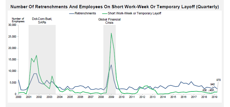 Number of Retrenchments and Employees on Short Work Week or Temp layoffs
