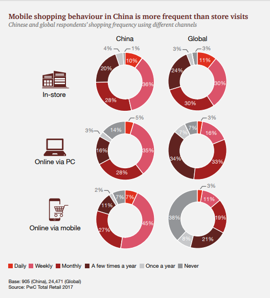 PWC O2O and omnichannel in Asia