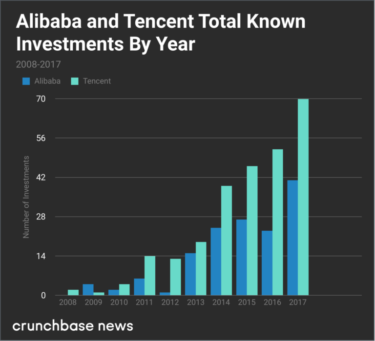 Tencent and Alibaba investment comparison.png