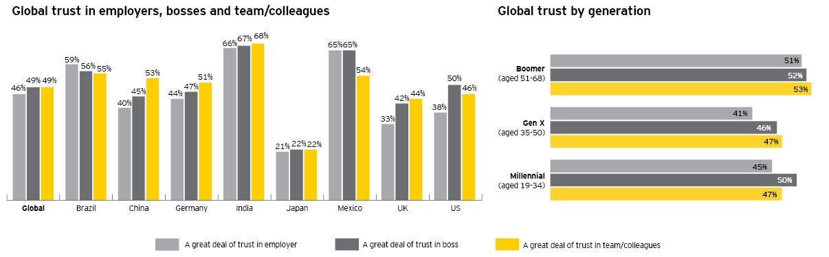 Top 5 HR trends in 2019 _ EY trust