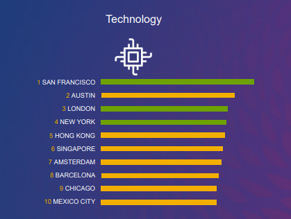 Top Ranked APAC Cities for Women at Work 02