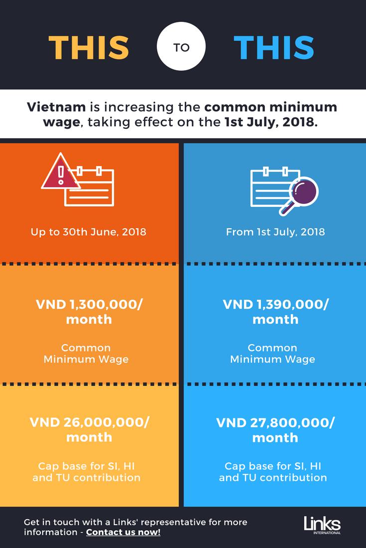 Vietnam Common Minimum Wage Update