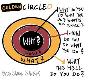 golden circle simon sinek